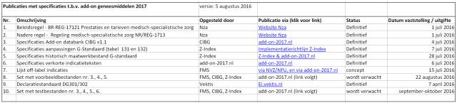 publicaties met specificaties t.b.v. add-on 2017